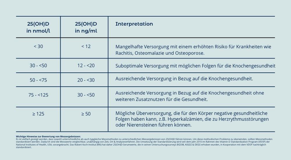 Multiple Sklerose | Vitamin D | Tabelle | RKI 25(OH)D-Serumwerte, Stand: 25.01.2019