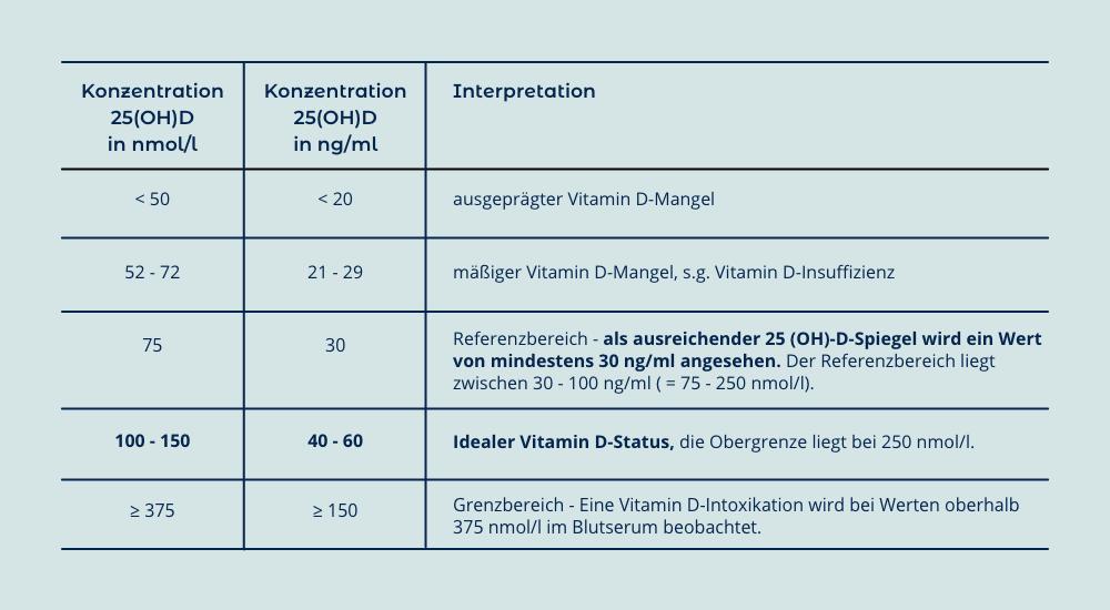 Multiple Sklerose | Vitamin D | Barometer der Vitamin D-Gesundheit | Uwe Gröber | Michael F. Holick